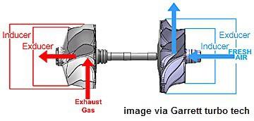 Turbo wheel example