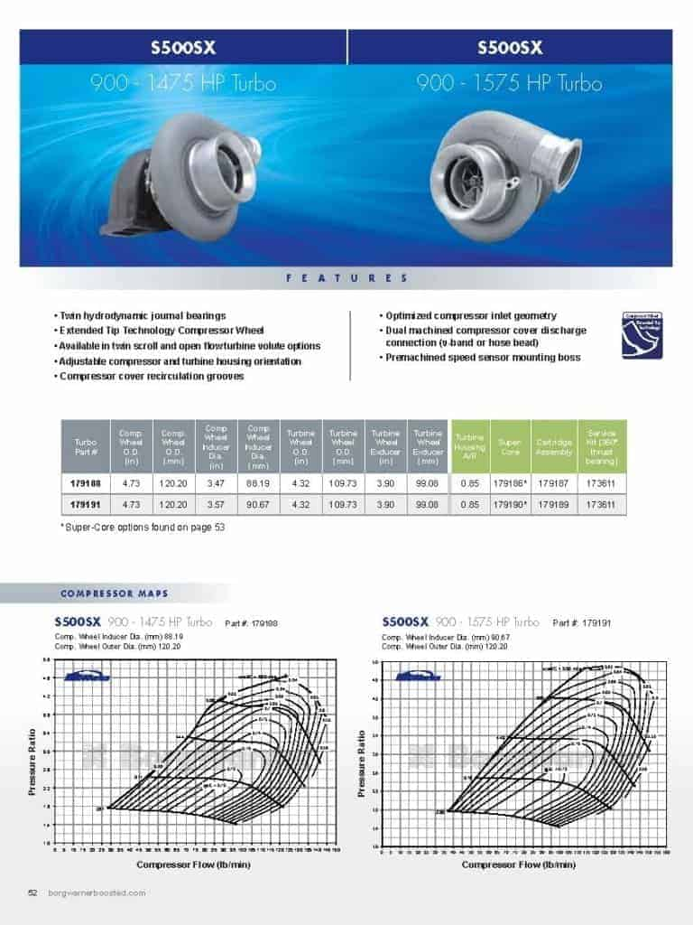 This is a screenshot of a BorgWarner catalog page showing product details for the BorgWarner S500SX Turbo with 900-1475 HP and 900-1575 HP variants.